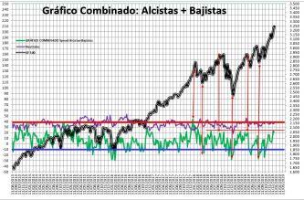 2019-12-27-10_39_04-SENTIMIENTO-DE-MERCADO-SP-500-Excel% - Sentimiento de Mercado 25/12/2019 FUN, FUN, FUN