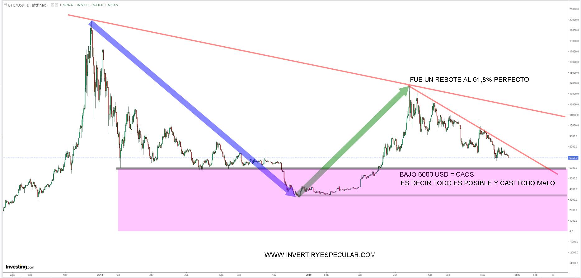 Bitcoin se pone extremadamente peligroso