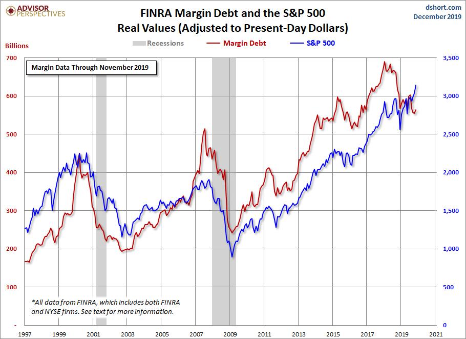 Un indicador que hay que vigilar más de cerca : el margin debt