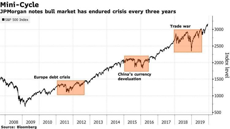 crisis-trienales-del-sp500% - Los parones del bullish de la RV USA son cada tres años