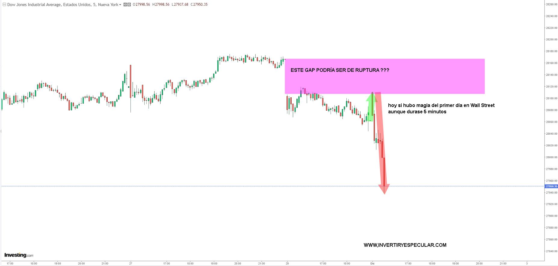 Si hubo en Wall Street pero de 5 minutos nada más