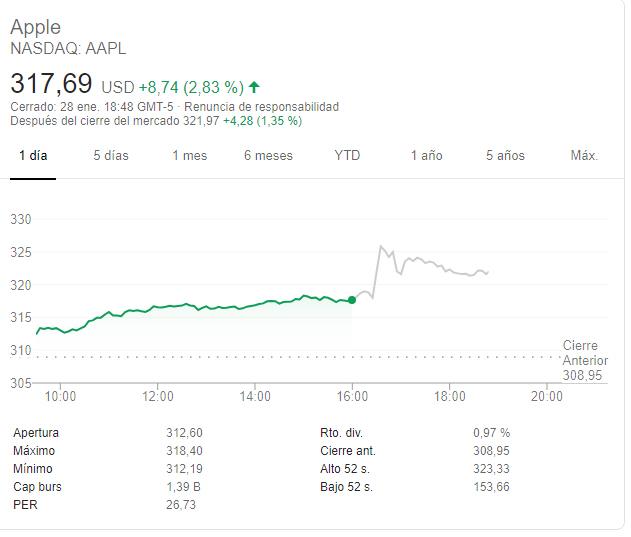 Apple publica resultados mejor de lo esperado