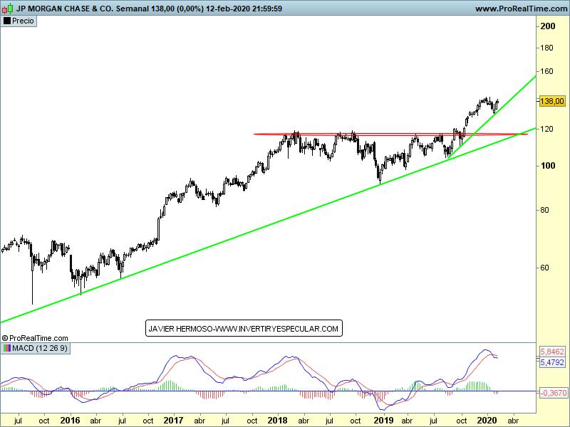 14-febrero-jp-morgan% - Wall Street no para , sigue rompiendo resistencias