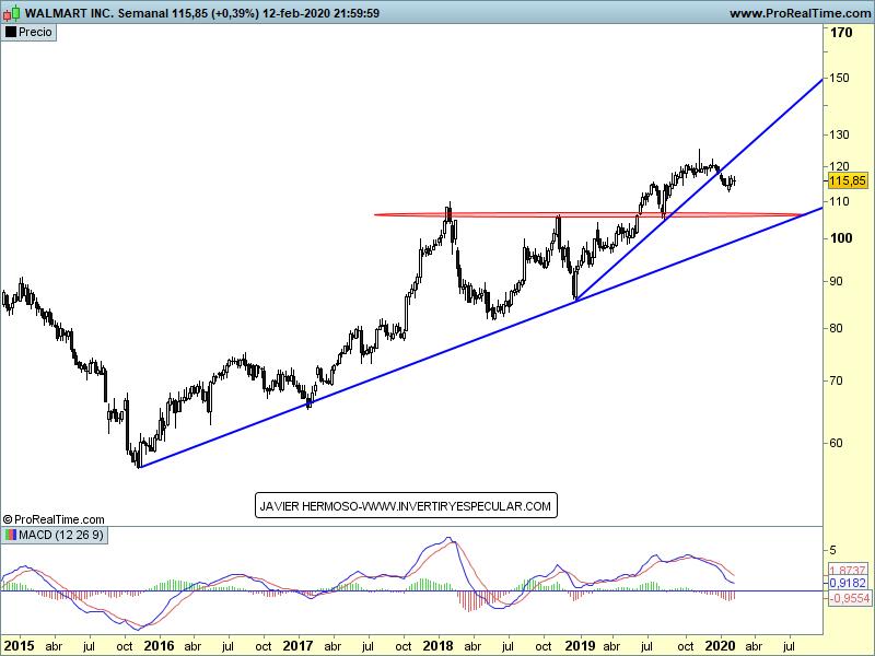 14-febrero-wall-mart% - Wall Street no para , sigue rompiendo resistencias