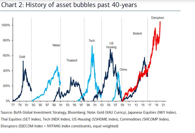¿Estamos viviendo una burbuja tecnológica «otra vez»?