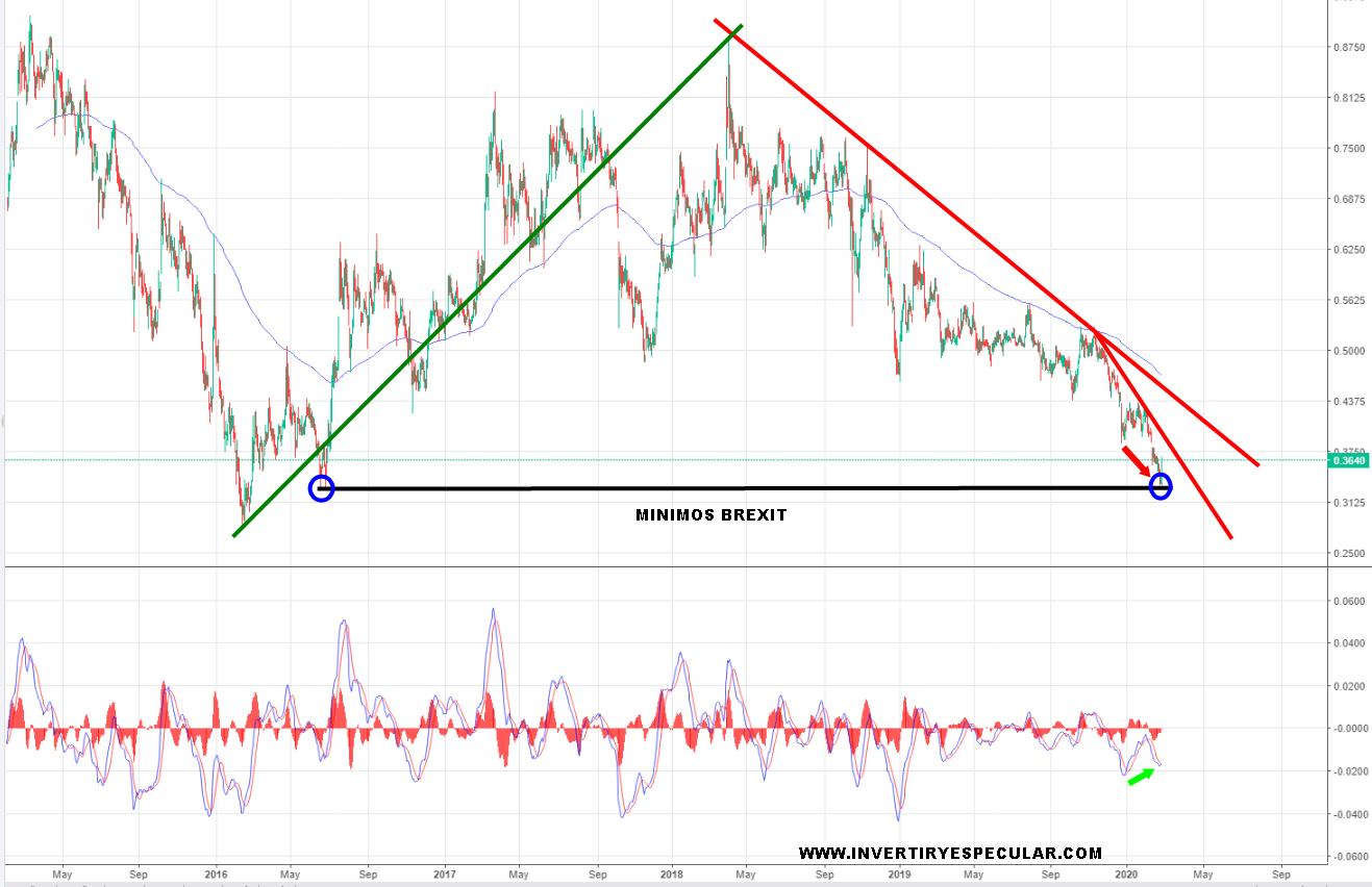 Ezentis no puede confirmar que Ericsson se queda dentro con su 9.6%