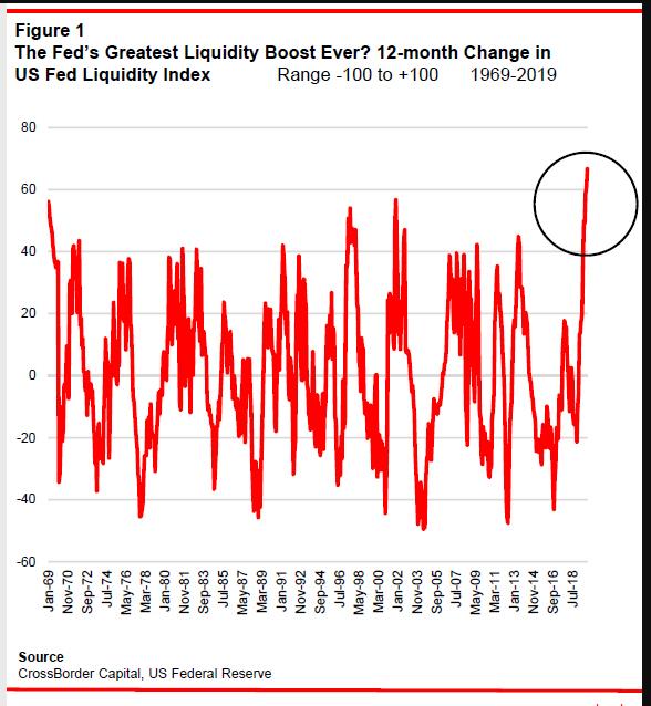 La FED en su mayor estado de liquidez en 50 años
