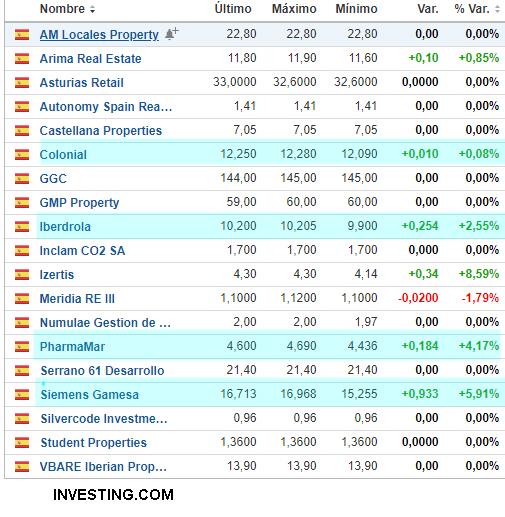 Acciones españolas que hicieron máximos anuales ayer
