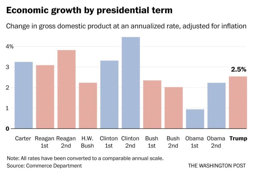 PIB-USA-POR-PRESIDENTES% - Trump tendrá los mejores números cuantitativos pero no los cualitativos de crecimiento económico