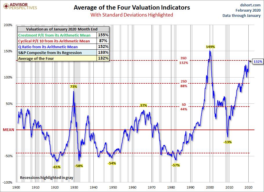 Media de las valoraciones del mercado (SP500)