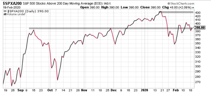 El nivel de acompañamiento tendencial tampoco es el de los anteriores máximos de Wall Street