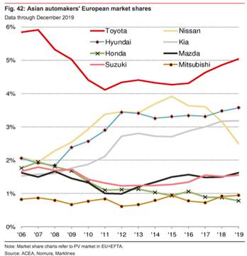 Cuotas de mercado en la automoción europea : asiáticos vs los demás