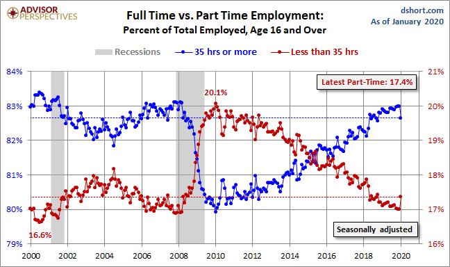 El empleo en USA se ha des-precarizado ¿mala señal?