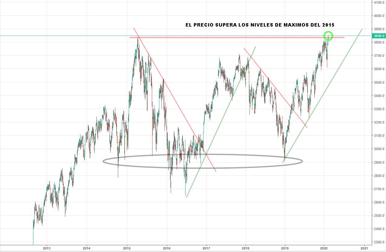 El Euro Stoxx está supera precios del 2015