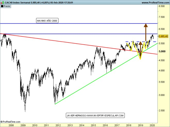 francia-6-febrero% - Seguimiento a distintos índices europeos  fuera de los habituales