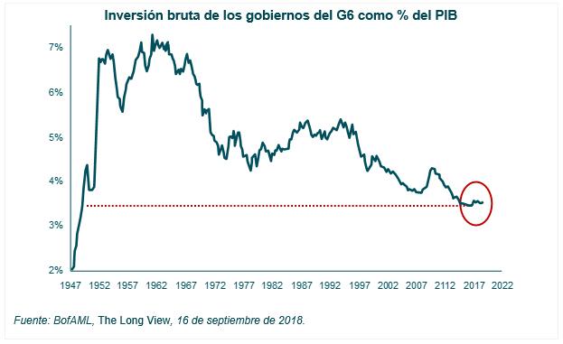 Inversión en infraestructuras en las viejas economías a niveles de 1950
