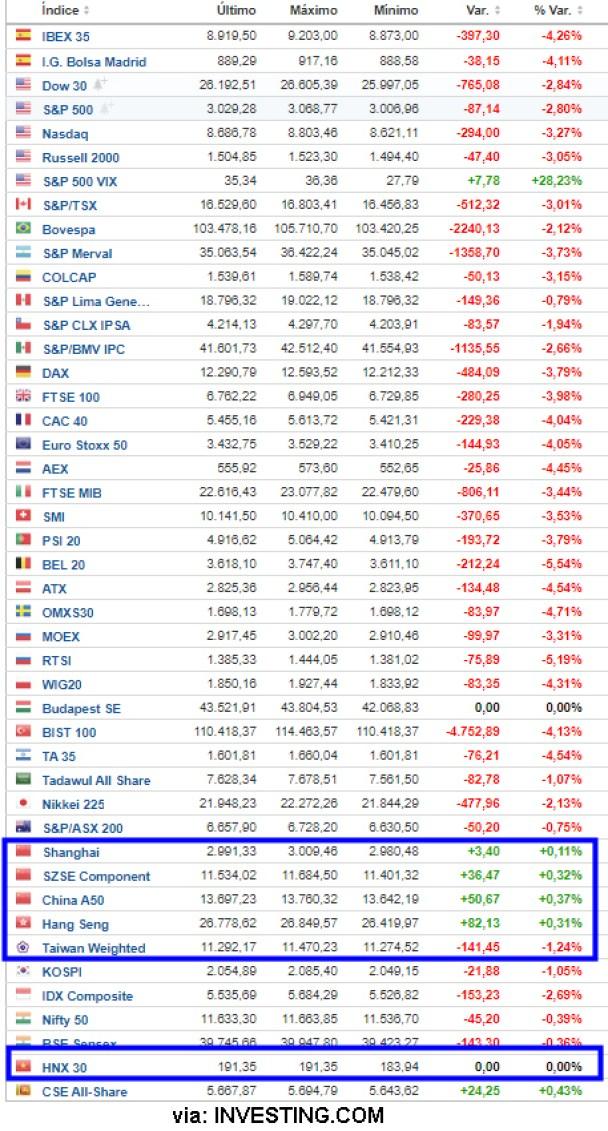 indices-27-febrero% - Solo los chinos parecen que tienen intervenido su mercado financiero