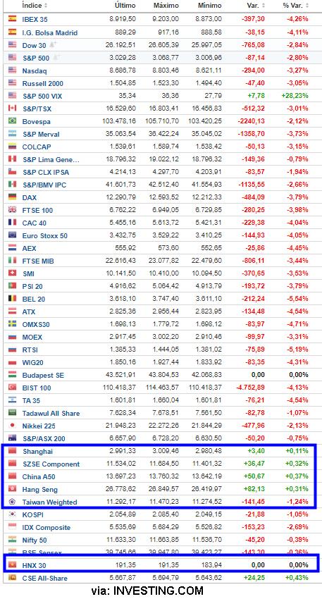 Solo los chinos parecen que tienen intervenido su mercado financiero