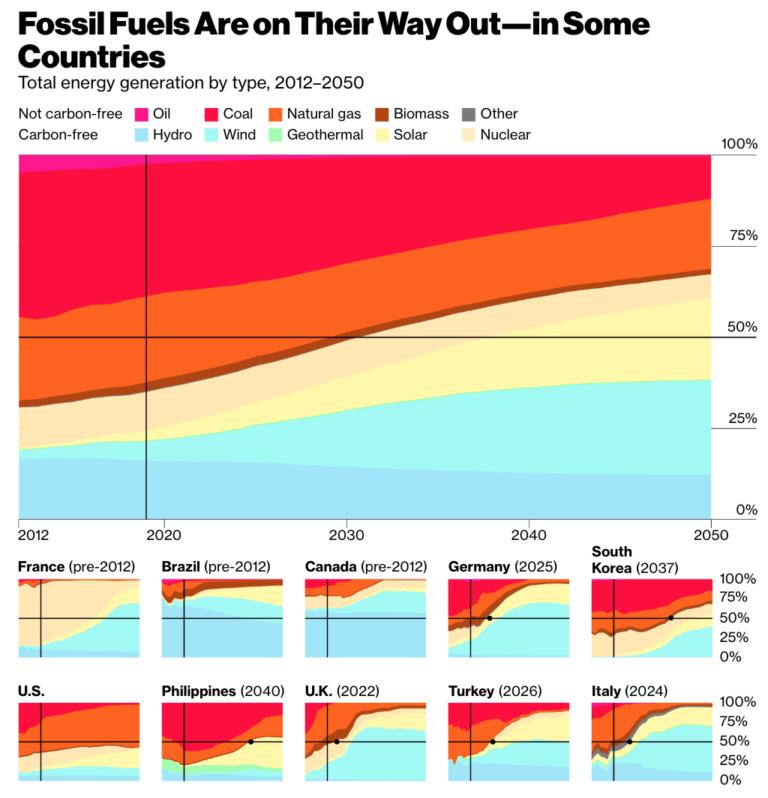 Cada vez usaremos menos combustible fósil