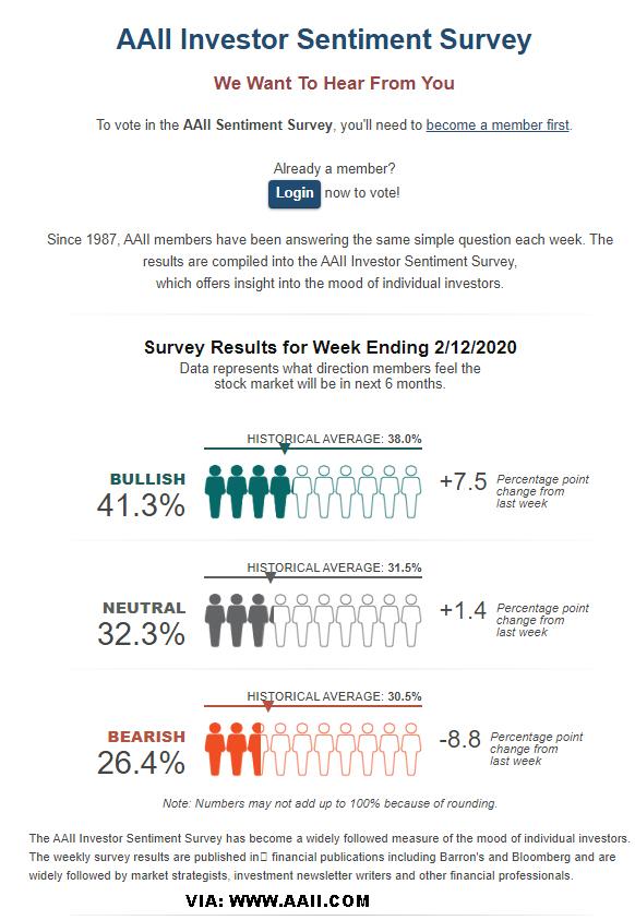 La encuesta de sentimiento deja la de la semana pasada en bajada puntual de alcistas por el covid-19