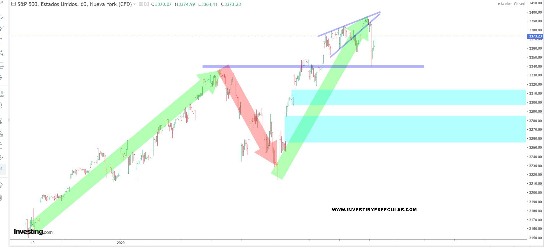 Up again en Wall Street