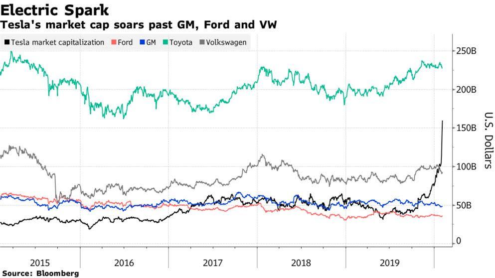 A Tesla solo le queda Toyota por superar
