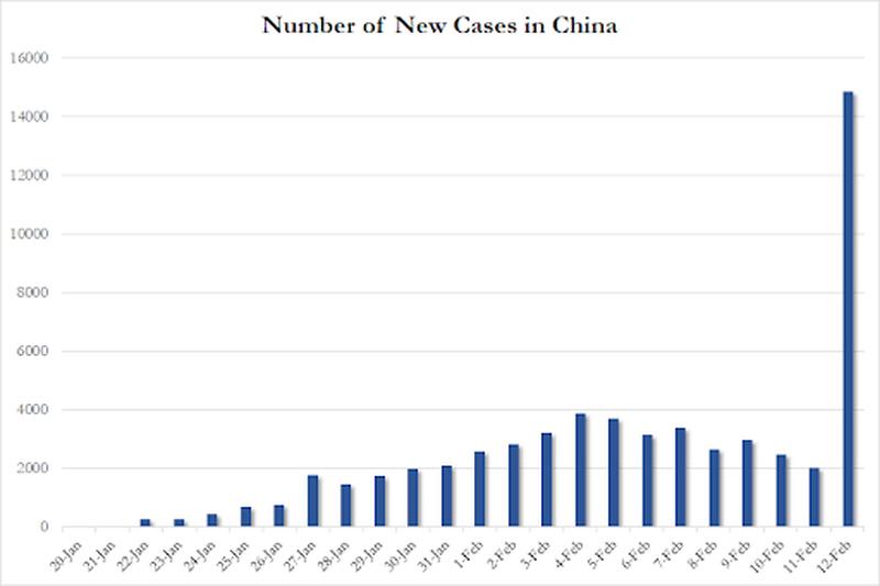 El reajuste del recuento chino reajusta las bolsas