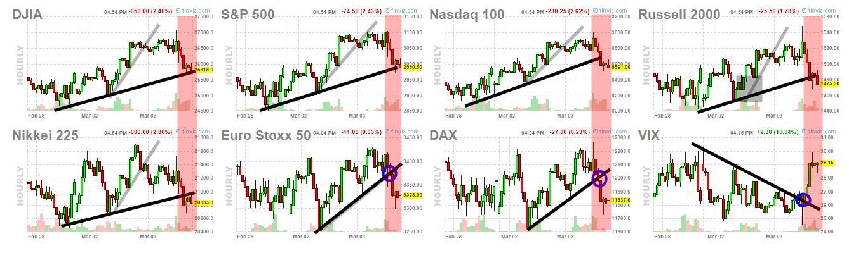 Nos gustó sobremanera el cierre de ayer de Wall Street