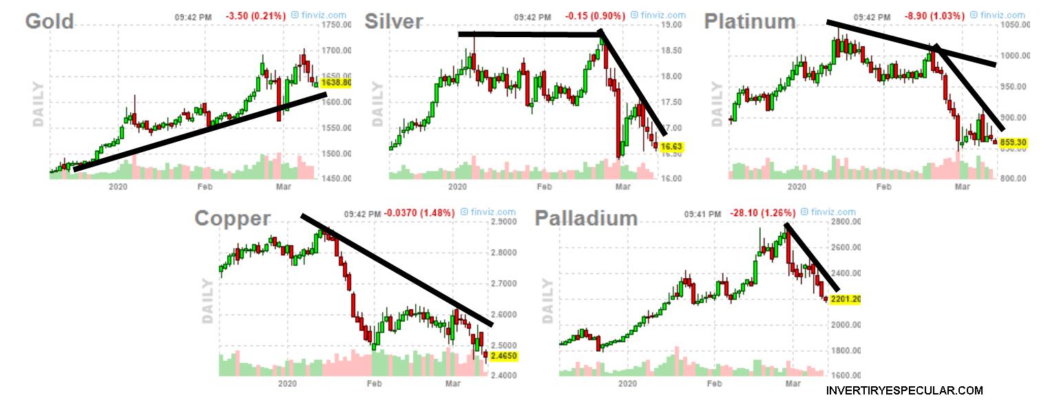 Hacia los metales no está huyendo la liquidez