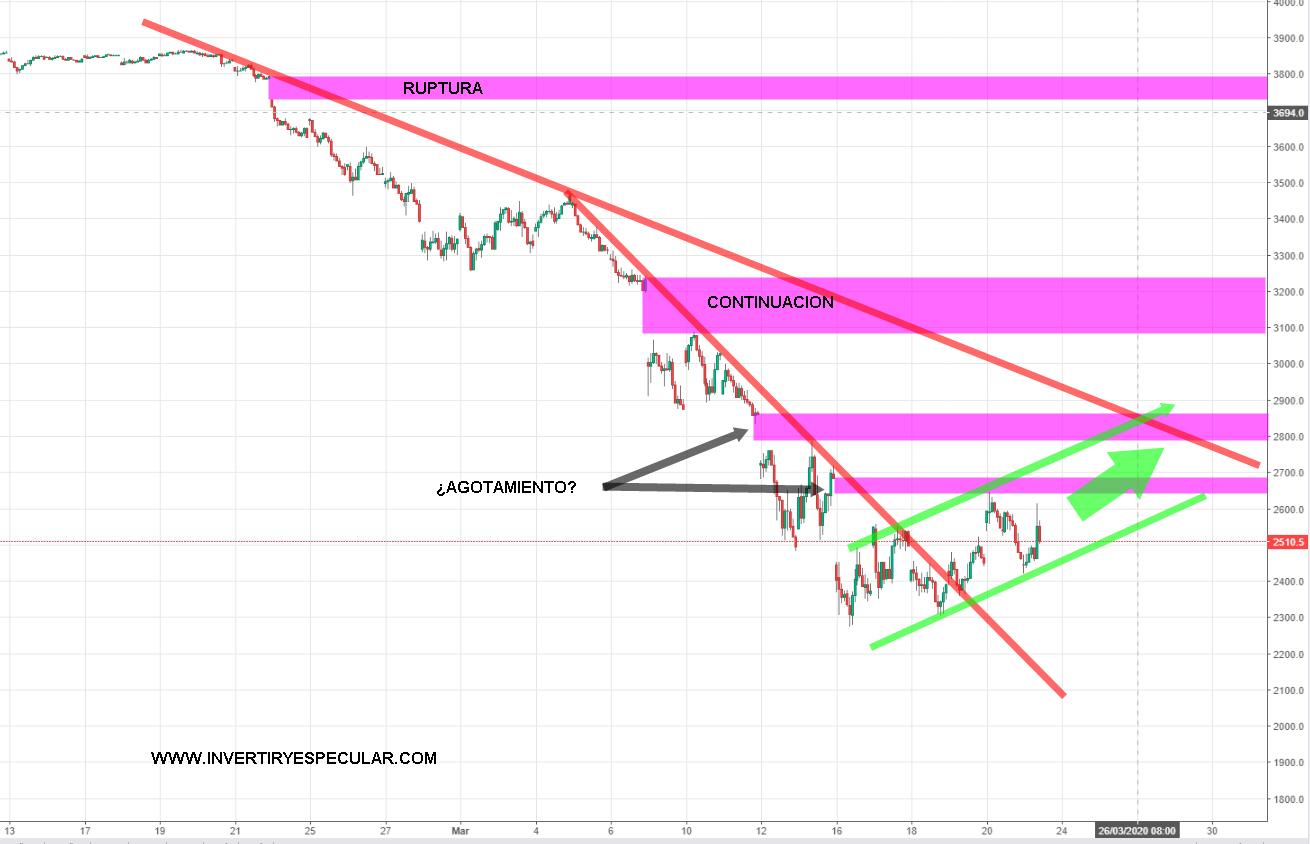 Como no sean de agotamiento los últimos gaps del Euro Stoxx la llevamos clara