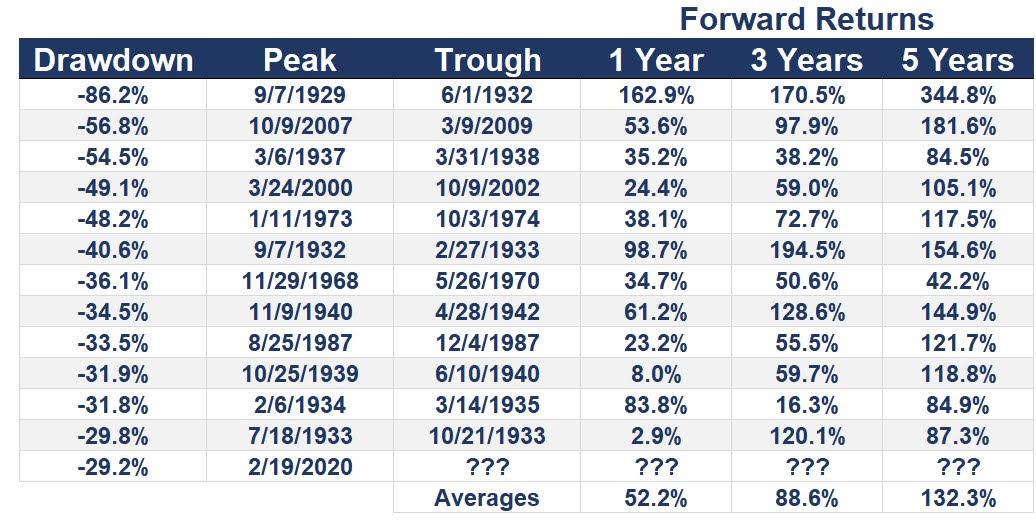 A grandes caídas siempre siguieron grandes subidas a corto, medio y largo