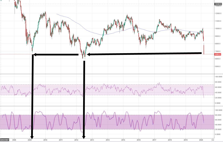 El Ibex cae más de 10% al oír y ver lo que pone sobre la mesa  el  BCE para combatir la situación actual