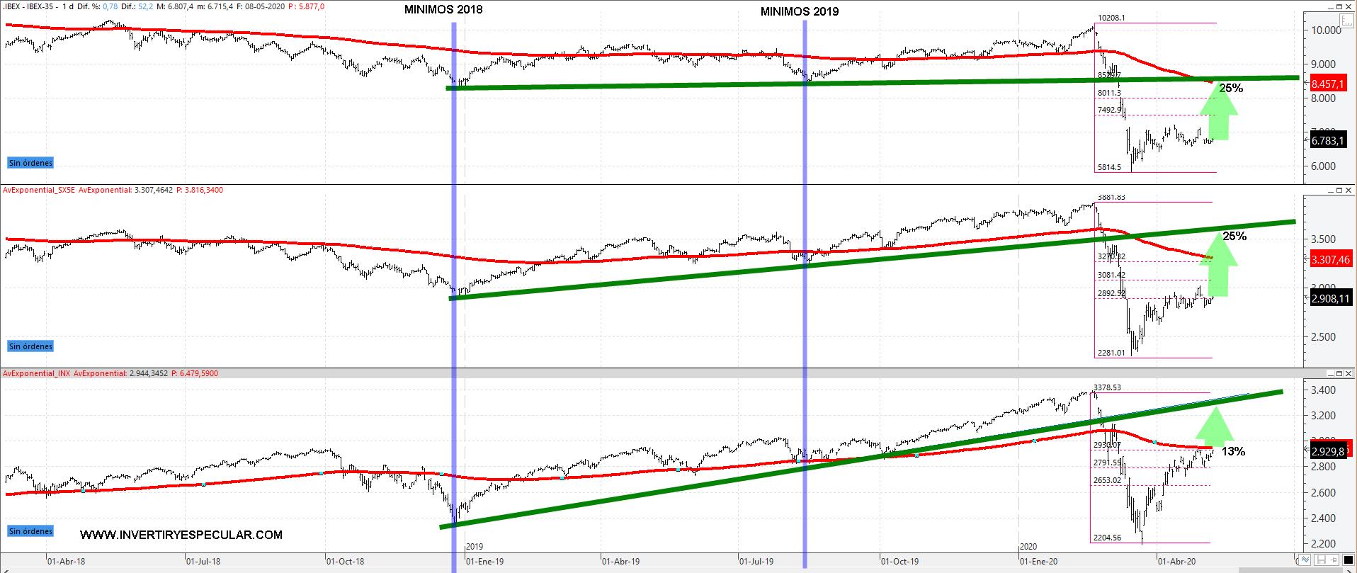 Seguimos igual: Wall Street no baja y Europa no sube