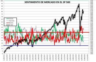 2020-07-02-10_10_04-SENTIMIENTO-DE-MERCADO-SP-500-Excel% - SENTIMIENTO DE MERCADO 01/07/2020