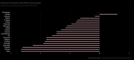 28-julio-pib-europeo-i-trimestre% - Vistazo al paisaje macro español y europeo