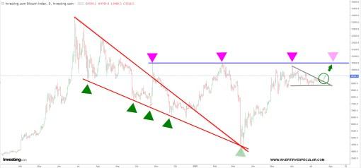 BITCOIN-24-JULIO-2020-1% - Bitcoin llega a objetivo y activa el siguiente la zona 12500 usd