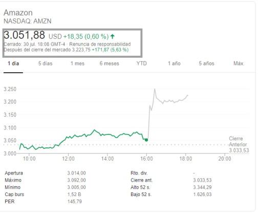 amazon-after-31-julio% - Y Amazon salvó a Wall Street y le dio esperanzas a Trump