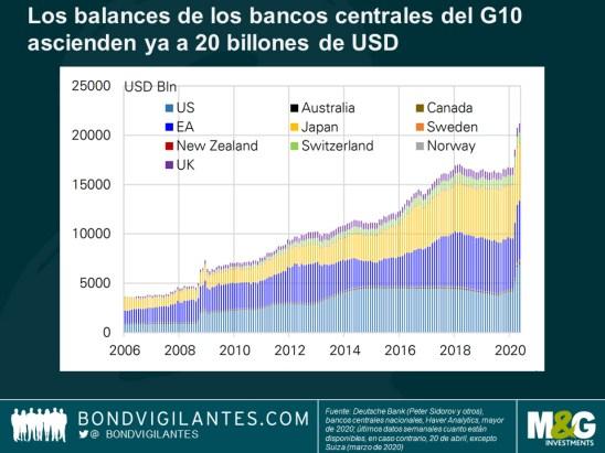 deuda-de-bancos-centrales% - La paradoja de la Ley Cares no se producirá en España
