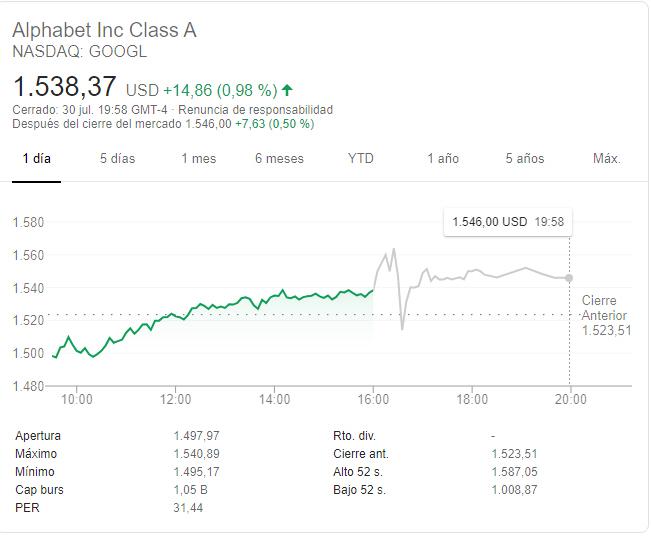 google-after-hours-31-julio% - Apple y Facebook buenos resultados y Google mediocres