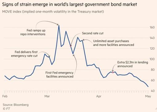 lecciones-del-colapso% - Bonos del Tesoro de EE. UU .: las lecciones del colapso del mercado de marzo