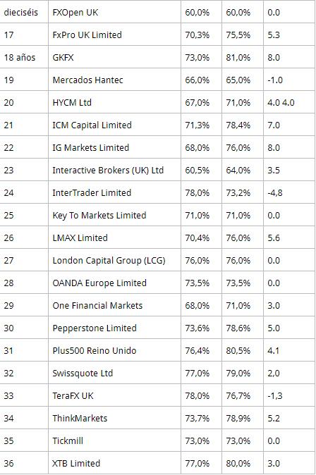 lo-que-pierden-en-cfds-2% - La letra pequeña de los brokers de cfds