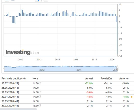 pib-usa-2-t% - PIB USA el peor de su historia pero mejor de lo esperado