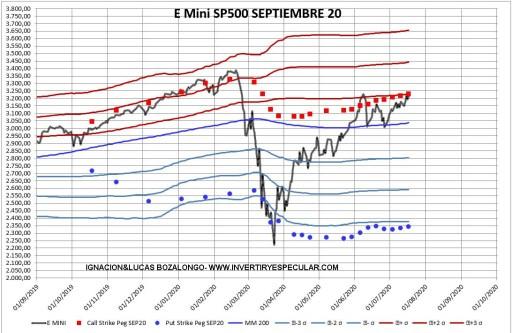 sp500-opciones-2-20-julio% - Indicador anticipado: se incrementan posiciones largas en SP500