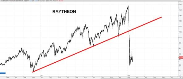 17-AGOSTO-RAYTHEON% - Valores bajistas en el Dow Jones