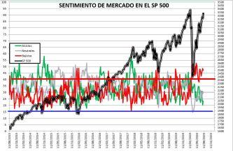 2020-08-06-11_20_29-SENTIMIENTO-DE-MERCADO-SP-500-Excel% - SENTIMIENTO DE MERCADO 05/08/2020