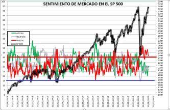 2020-08-21-10_47_44-SENTIMIENTO-DE-MERCADO-SP-500-Excel% - SENTIMIENTO DE MERCADO 19/08/2020