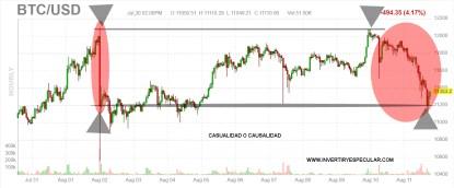BITCOIN-12-AGOSTO% - Y qué casualidad también cayeron los futuros sobre bonos, el euro y el bitcoin