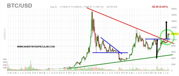 BITCOIN-17-AGOSTO-2020% - Dólar amenaza con seguir bajando y el bitcoin con  seguir subiendo