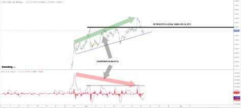 BITCOIN-20-AGOSTO-2020% - El Oro amenaza con corregir y el Dólar con rebotar