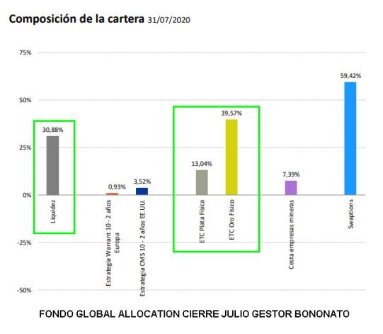 CARTERA-BONONATO-CIERRE-JULIO-2020% - Seguimiento a la Global Allocation